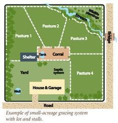 Rotational Grazing Exactly what w plan, only on a much larger scale. I really love the barn connected to each pasture, shelter, and I can include the goats into the rotation. Horse Farm Layout, Barn Layout, Horse Shelter, Horse Stables, Sheep Shelter, Horse Arena, Vie Simple, Farm Plans, Future Farms