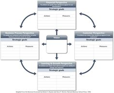 Complex Balanced Scorecard for strategic planning    #goalsetting and #KPI Experts Follow us now on Twitter @jamsovaluesmart and see the latest news on http://www.jamsovaluesmarter.com