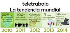#Teletrabajo, una tendencia mundial