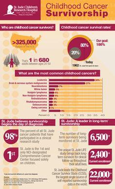 Childhood Cancer Survivorship #Infographic from St Jude Children's Research Hospital :: 14th Annual Survivors Day Conference 2012 :: #StJudeSurvivorsDay