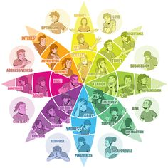 Facial Expressions and colors associated with emotions feat. wheel of emotions