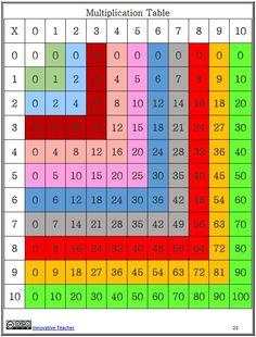 Math Centers Patterns by Innovative Teacher