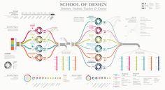 SCHOOL OF DESIGN | Flickr - Photo Sharing!