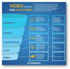 Video and the B2B Sales Funnel #infographic