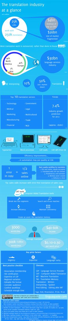 Interesting 2012 #infographic overview of the #translation industry from linguaquote.com. Where are we at now? #xl8