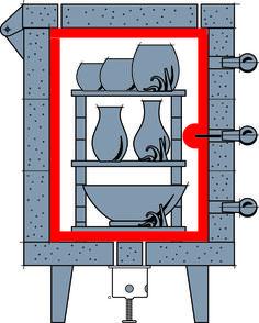 raku brennen mit selbstgebautem raku ofen basteln. Black Bedroom Furniture Sets. Home Design Ideas