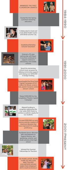 http://www.berkeleypublicschoolsfund.org/wp-content/uploads/2013/09/Timeline-vertical.jpg