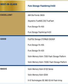 dcig afa arrays sub 100tb purestorage leader