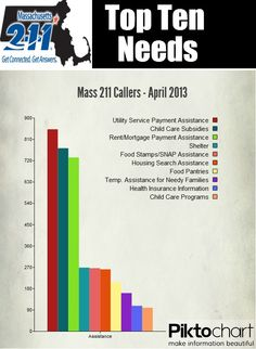 Why did Callers Dial 2-1-1 in April? Here are the Top Ten Needs.