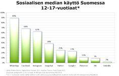 Sosiaalisen median käyttö Suomessa, 12-17-vuotiaat. Lähde: Polaris Nordic Digital Music Survey 2015. YouGov, Teosto, Tono, Koda 2015. Kuvan teki: Harto Pönkä