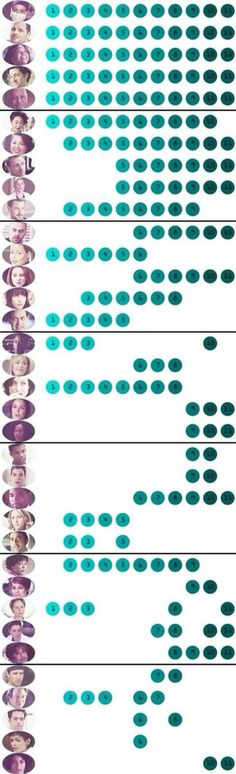 Grey's Anatomy characters and the seasons they appear in. Seasons 1 - 11