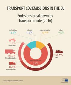 Emissions breakdown by transport mode - infographic Environment Agency, Car Facts, Renewable Sources, Heavy Duty Trucks, Combustion Engine, Mode Of Transport, Greenhouse Gases, New Trucks, Climate Change