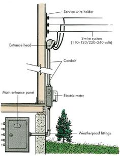30 best electrical service images electrical wiring residential rh pinterest com