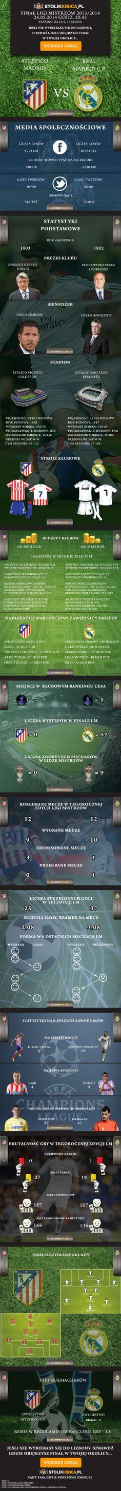 Piłka nożna Liga Mistrzów mecz finałowy sezonu 2013/2014 Real Madryt - Atletico Madryt