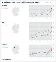 wertentwicklung von ferienh usern von 2003 bis 2013 grafiken und statistiken pinterest. Black Bedroom Furniture Sets. Home Design Ideas