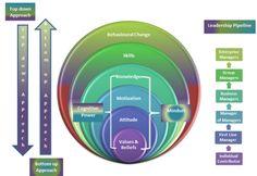 coaching models leadership presence coaching model