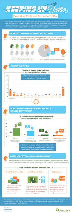 How do brands do customer service on Twitter? (infographic)