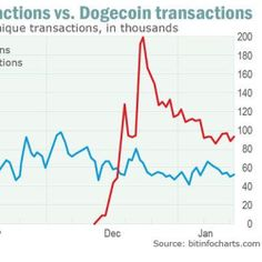 Dogecoin is the most-transferred cryptocurrency of all time. But there's a catch. Cryptocurrency, All About Time, Spaces