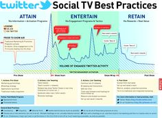 "[Infographic] Twitter Social TV Best Practices- ""We usually just start with a hashtag on-air, and then build to live tweeting and then to creative calls-to-action"" In the Social TV game, you want to use the tools for engagement but not all at the same time."