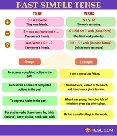 Past Simple Tense! Learn useful grammar rules to use the Simple Past Tense in English with example sentences and ESL printable worksheets. Verbal Tenses, English Grammar Tenses, Teaching English Grammar, English Verbs, English Vocabulary Words, Learn English Words, English Language Learning, English Lessons, English English