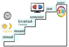 Miniatuurafbeelding voor de versie van 10 okt 2012 om 12:00 Dutch Language, Spelling, Vocabulary, Learning, Dyscalculia, Calendar, Studying, Vocabulary Words, Games
