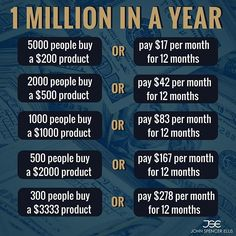How to make 1 million dollars in one year, make your first million dollars, millionaire motivation, how to become a millionaire, grow your business to 1 million dollars FREE Method! - Make Money Easily with Amazing Software.Click the Pic for Fast Access Business Money, Business Ideas, Business Opportunities, Finance Business, Business Education, Business Inspiration, Inspiration Quotes, Budget Planer, Start Ups