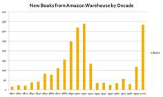 The Missing 20th Century: How Copyright Protection Makes Books Vanish