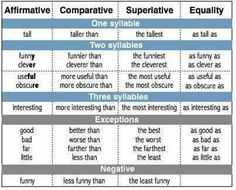 Degrees of comparison refers to adjectives being written in different forms to compare one, two or more nouns which are words describing persons, places and things.