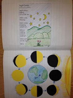 This activity enhances students learning about the phases of the moon, as well as the fact that the moon orbits the Earth.