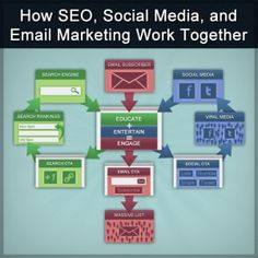 Combine email marketing with #SEO, and social media for best results. Get started with http://www.ajaxunion.com/2013/05/succeed-at-email-marketing