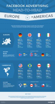 Facebook Advertising: Europe vs. The Americas (Source : Nanigans 2015)
