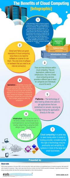 Infographic about The Benefits of Cloud Computing Solutions including information about Applications, Platforms, Infrastructure in cloud computing and etc.