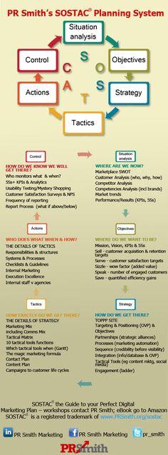 PR Smith's SOSTAC® Planning System
