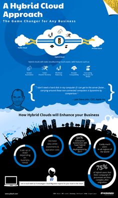 Cloud computing has taken the world by storm by introducing agility, mobility and effectiveness of office work to a whole new level. In this infographic by Q3 Technologies, get the full story about Hybrid Clouds for your business. Do like or comment!  Visit Q3 Technologies homepage for more info on cloud computing involving hybrid clouds - http://www.q3tech.com/