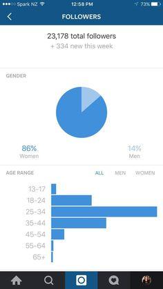 Instagram právě testuje detailnější analytické přehledy pro marketéry. Budou se stejně jako na Facebooku jmenovat Insights a poskytnou podrobné informace o sledujících uživatelích a výkonu příspěvků.