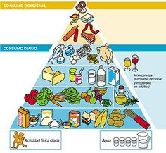 Food pyriamid game in Spanish school-science inspiration-coffee-tea-or Spanish Songs, Spanish Class, Teacher Tools, Kids Songs, Wine Recipes, Health And Wellness, School, Blog, Game