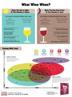 Which #wine to serve infographic