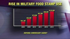 Number of Military Families on Food Stamps Has Nearly Doubled Since Obama Took Office: http://foxnewsinsider.com/2014/02/18/number-military-families-food-stamps-has-nearly-doubled-obama-took-office