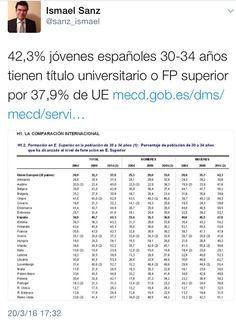 42,3% jóvenes españoles 30-34 años tienen título universitario o FP superior por 37,9% de UE
