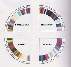 El sistema de análisis de color 12 estaciones | Pinklia | Tu portal favorito para lucir bella y unica