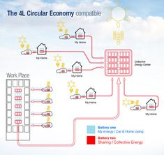The Renault Circular Economy - Concept is a new age green car with some pretty neat features. Circular Economy, Problem Solving, C2c, How To Plan, Textiles, Concept, Business, Wheels, Store