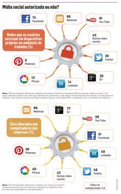 Uma pesquisa do Instituto Qualibest, feita com para a ProXXIma, revelou que a restrição ao acesso não impede que o funcionário se conecte às redes sociais no ambiente de trabalho.
