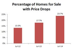 Real-Time Housing Market Tracker: Listing Price Drops Will Help Drive a Fall Surge in Home Sales