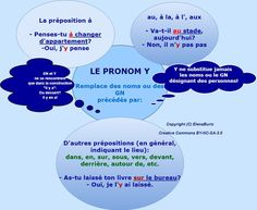 Free French Lessons, French Language Lessons, Free In French, French Classroom, Teaching French, Learn French, Grammar, Islam, Images