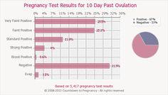 Ovulation Calculator - medindia.net