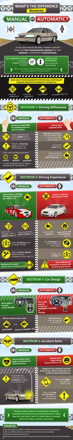Manual and Automatic - In the last several decades, modern vehicles have had two transmission options for cars: manual or automatic transmission. In the manual system, the driver is engaged in shifting the gears. While in an automatic, the car does this automatically. While both models offer advantages and disadvantages, both are popular for various reasons. This infographic explains those reasons.