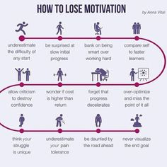 How to loose motivation of 365 by annavitals Motivational Quotes For Success, Inspirational Quotes, Motivational Images, Positive Quotes, Foundr Magazine, Startup, To Loose, Self Development, Personal Development