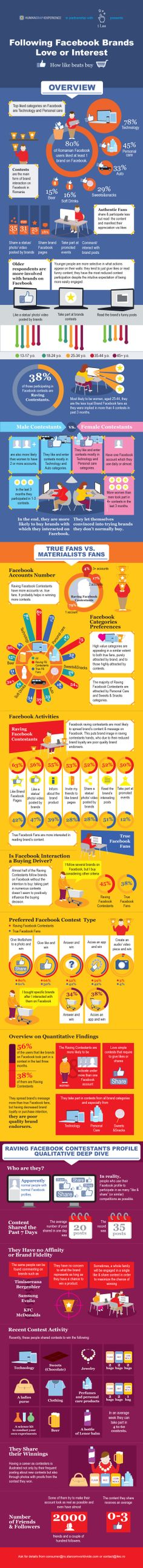 Following Facebook Brands: Love or Interest?