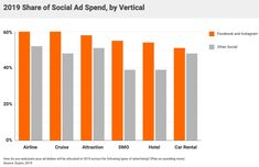 The State of Facebook and Instagram Ads for Travel Marketers Advertising Plan, Advertising Channels, Instagram Advertising, Popular Ads, Choice Hotels, Marketing Budget, Tourism Industry, Facebook Video, Travel And Tourism