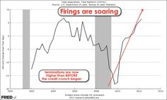 Firings soar to highest since 2010 as consumer demand weakens.
